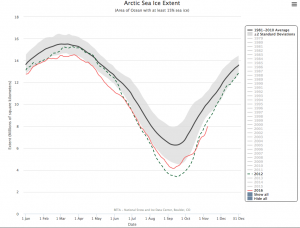 Source : Charctic interactive Sea Ice